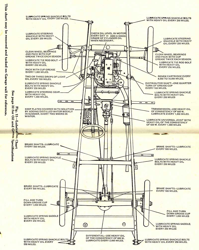 Anatomy of a vintage car